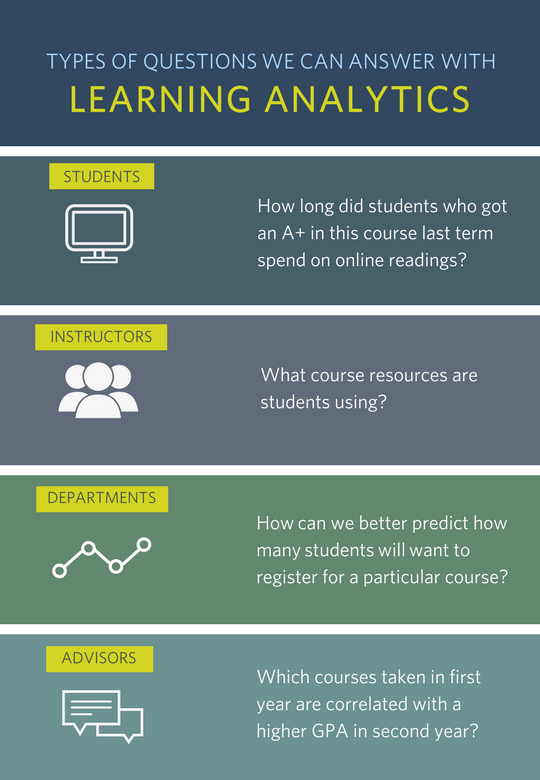 Types of questions we can answer with learning analytics - infographic