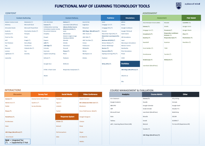 Categorized learning tools at UBC